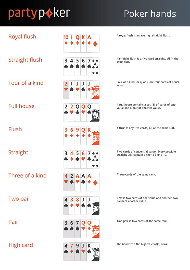 Poker hand rankings: Poker hands from highest to lowest - partypoker
